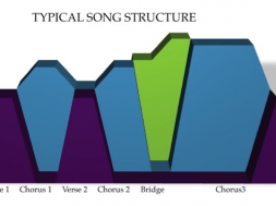 learn-the-parts-of-a-song